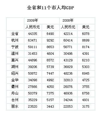 gdp增速_浙江师范大学_浙江各市人均gdp